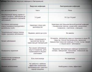 Таблица сравнения бактериальной инфекции и вирусной