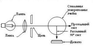 Нефелометрия