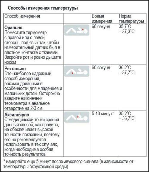 Таблица способов измерения температуры
