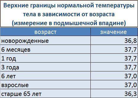 Таблица нормы температуры тела в разном возрасте